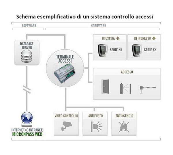 Software Controllo Accessi